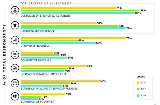 global survey by Deloitte on call center